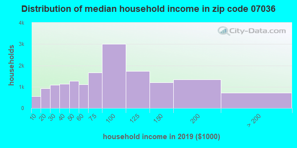 Zip code 07036 household income distribution in 2009