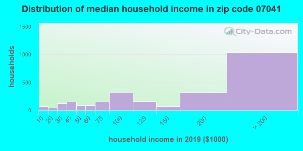 Zip code 07041 household income distribution in 2009