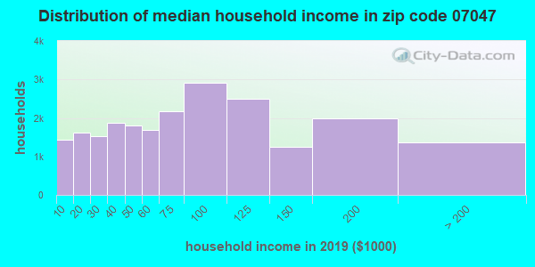 Zip code 07047 household income distribution in 2009