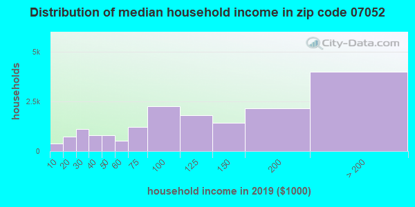 Zip code 07052 household income distribution in 2009