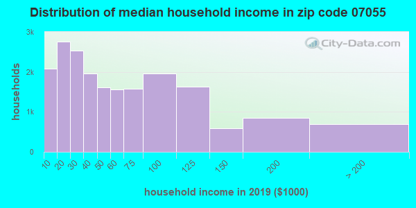 Zip code 07055 household income distribution in 2009