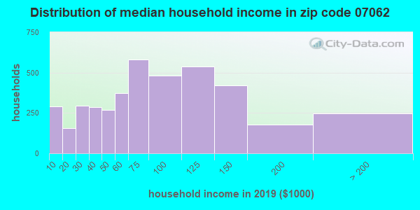 Zip code 07062 household income distribution in 2009