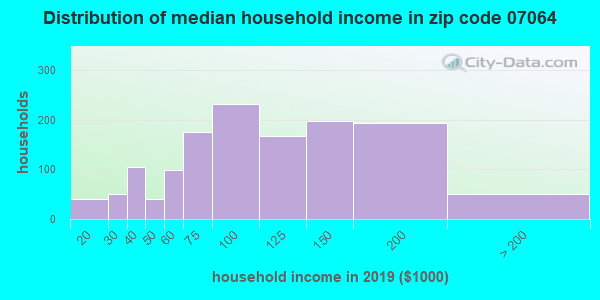 Zip code 07064 household income distribution in 2009