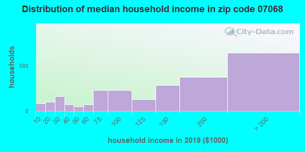 Zip code 07068 household income distribution in 2009