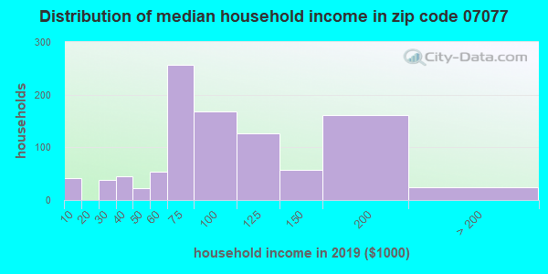 Zip code 07077 household income distribution in 2009