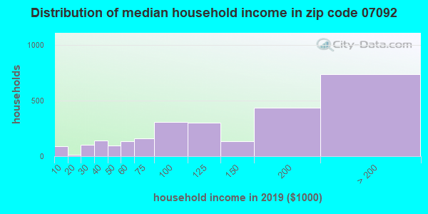 Zip code 07092 household income distribution in 2009