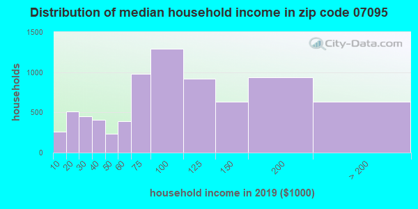 Zip code 07095 household income distribution in 2015