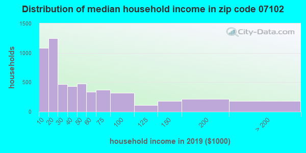 Zip code 07102 household income distribution in 2009