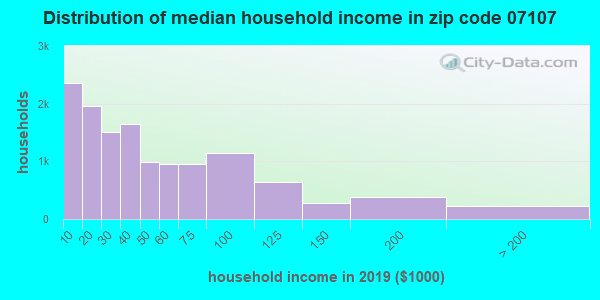 Zip code 07107 household income distribution in 2009