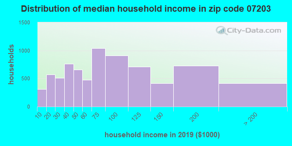 Zip code 07203 household income distribution in 2009