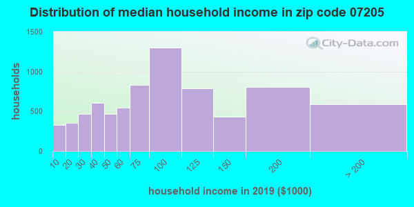 Zip code 07205 household income distribution in 2009