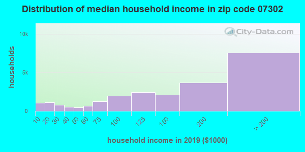 Zip code 07302 household income distribution in 2009