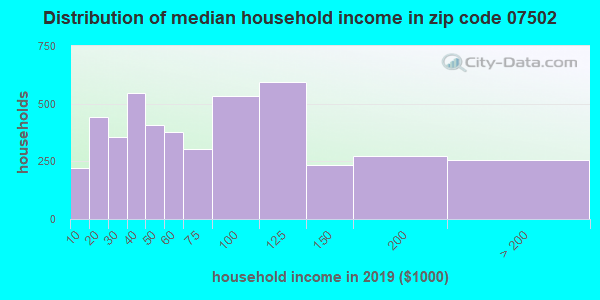 Zip code 07502 household income distribution in 2009