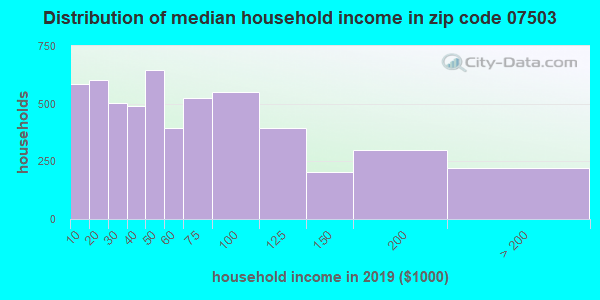 Zip code 07503 household income distribution in 2009