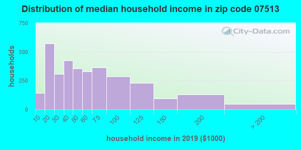 Zip code 07513 household income distribution in 2009