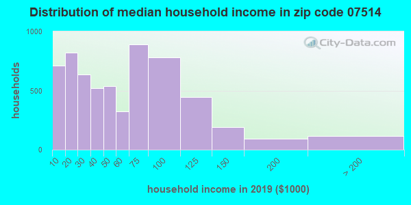 Zip code 07514 household income distribution in 2009