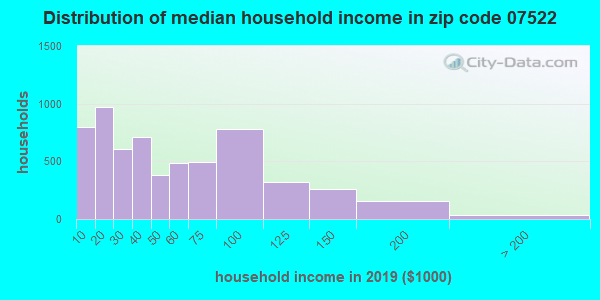 Zip code 07522 household income distribution in 2009