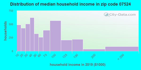 Zip code 07524 household income distribution in 2009