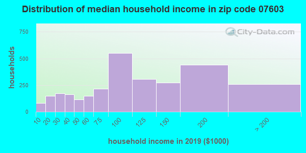 Zip code 07603 household income distribution in 2009