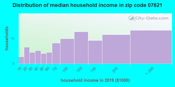 Zip code 07621 household income distribution in 2009