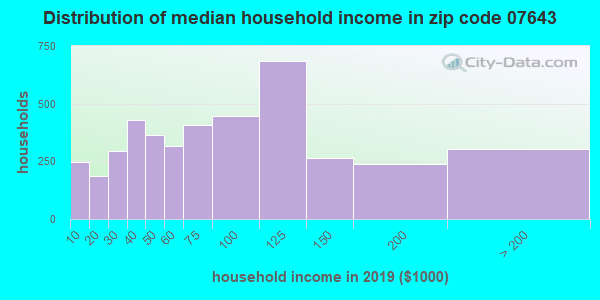 Zip code 07643 household income distribution in 2009
