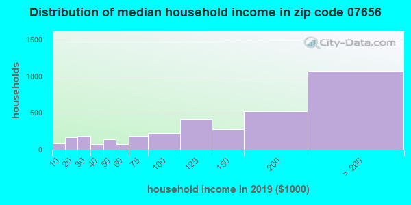 Zip code 07656 household income distribution in 2009