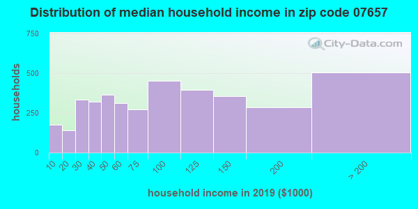Zip code 07657 household income distribution in 2009