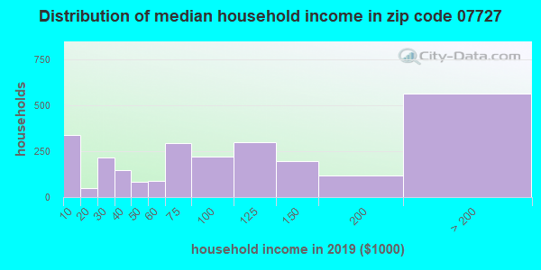 Zip code 07727 household income distribution in 2009