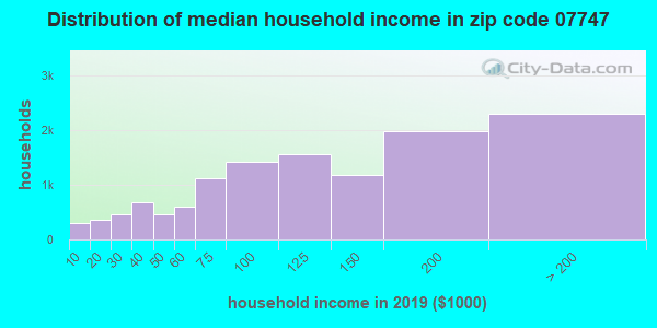 Zip code 07747 household income distribution in 2009