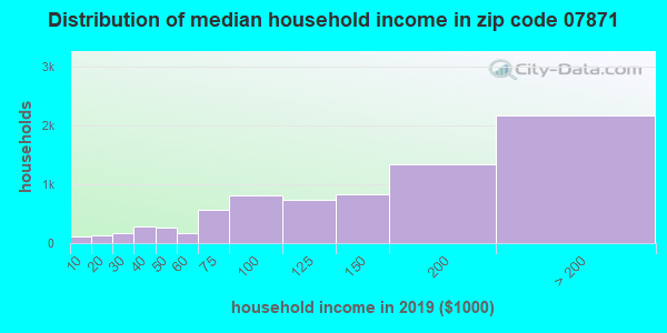 Zip code 07871 household income distribution in 2013