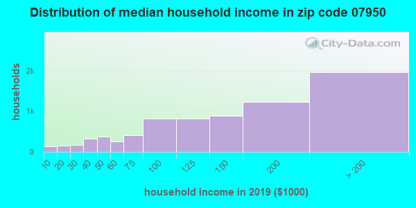 Zip code 07950 household income distribution in 2009