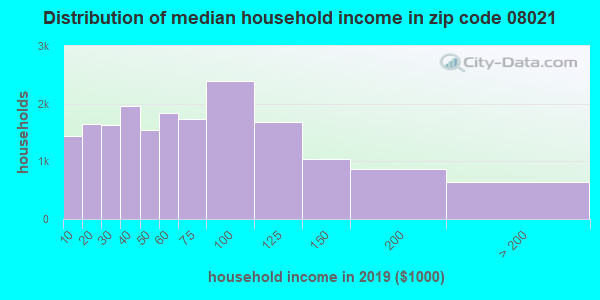 Zip code 08021 household income distribution in 2009
