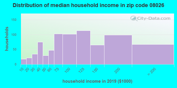 Zip code 08026 household income distribution in 2009