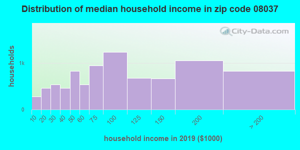 Zip code 08037 household income distribution in 2009