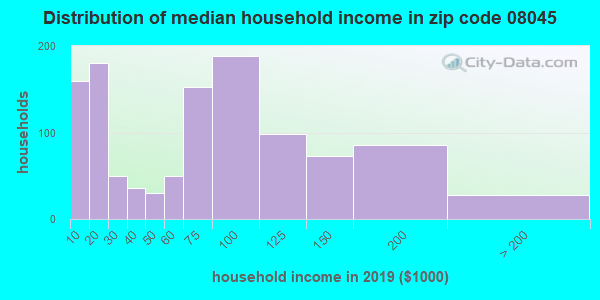 Zip code 08045 household income distribution in 2009