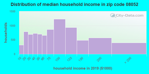 Zip code 08052 household income distribution in 2009