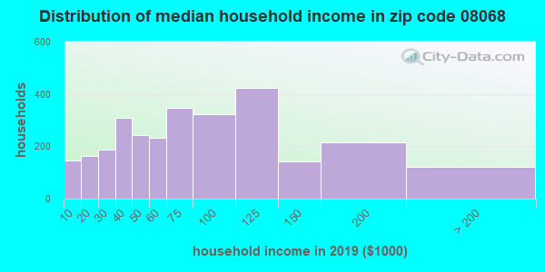 Zip code 08068 household income distribution in 2009