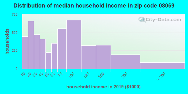 Zip code 08069 household income distribution in 2009