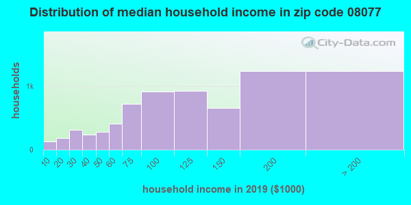 Zip code 08077 household income distribution in 2009