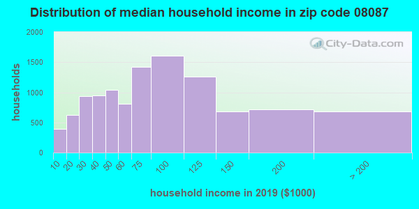 Zip code 08087 household income distribution in 2009