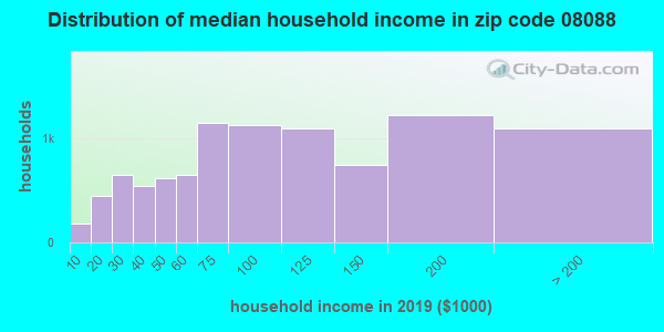 Zip code 08088 household income distribution in 2009