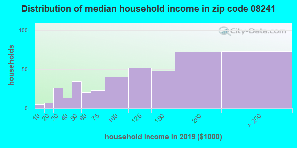 Zip code 08241 household income distribution in 2009