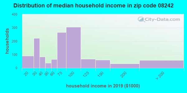 Zip code 08242 household income distribution in 2009