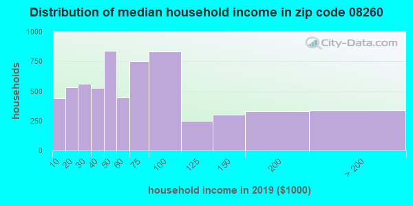 Zip code 08260 household income distribution in 2009