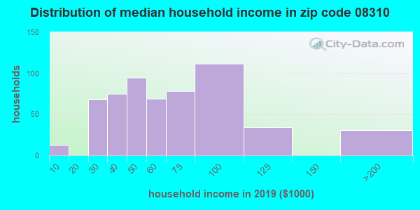 Zip code 08310 household income distribution in 2009