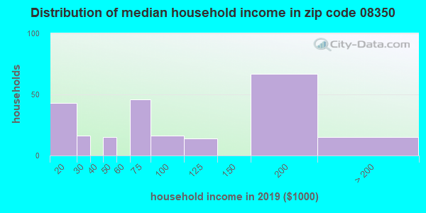 Zip code 08350 household income distribution in 2009
