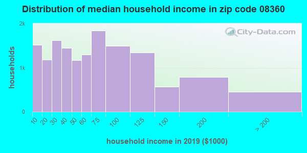 Zip code 08360 household income distribution in 2009