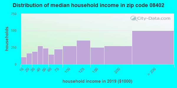 Zip code 08402 household income distribution in 2009