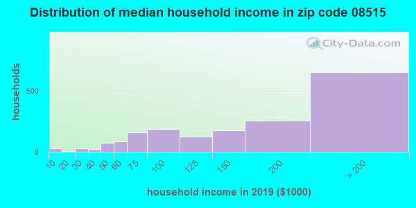 Zip code 08515 household income distribution in 2009