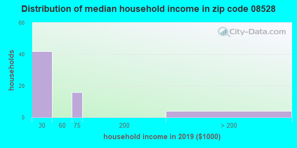 Zip code 08528 household income distribution in 2009